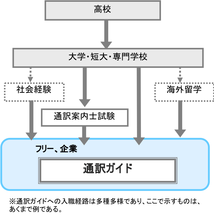 通訳ガイド