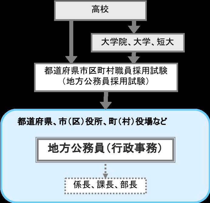 地方公務員(行政事務)