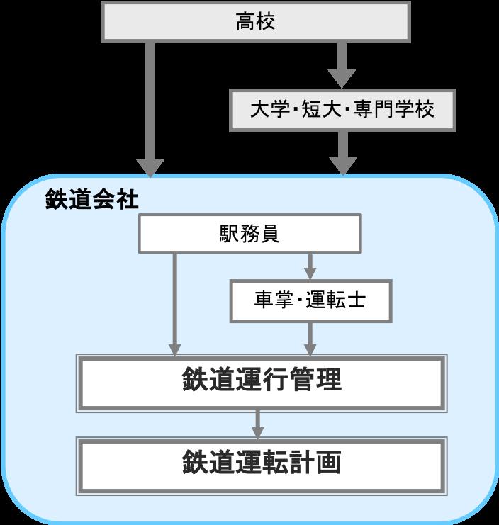 鉄道運転計画・運行管理