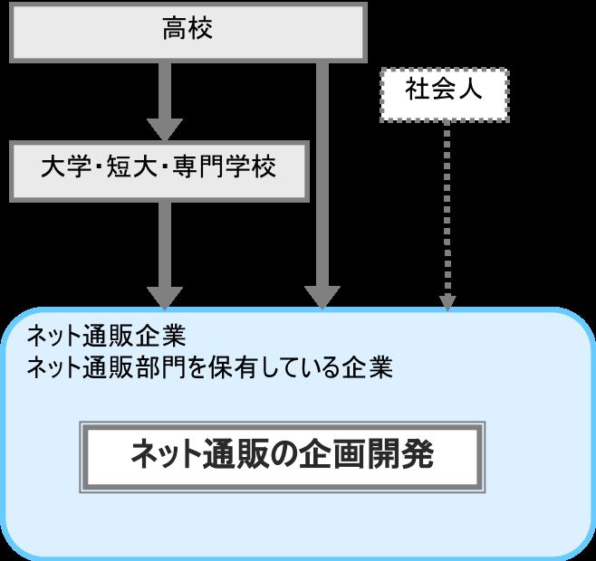 ネット通販の企画開発