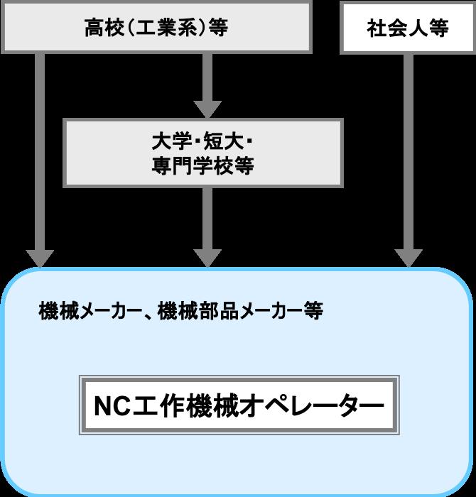 NC工作機械オペレーター