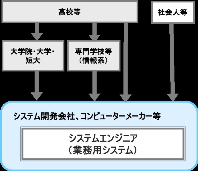 システムエンジニア(業務用システム)