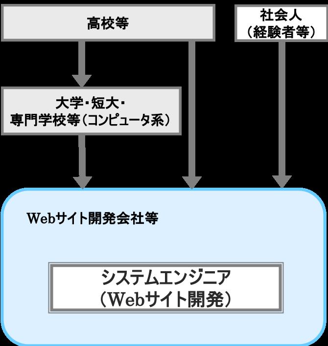 システムエンジニア(Webサイト開発)