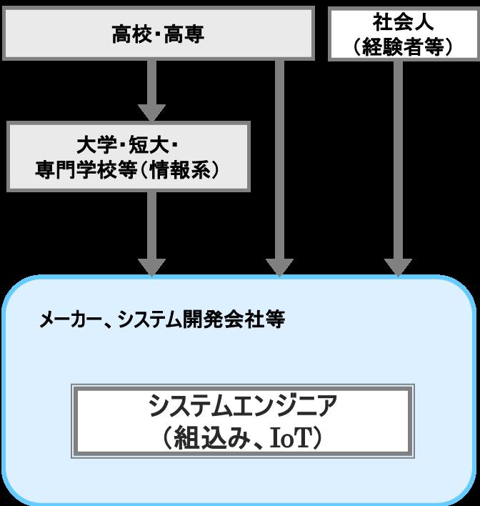 システムエンジニア(組込み、IoT)