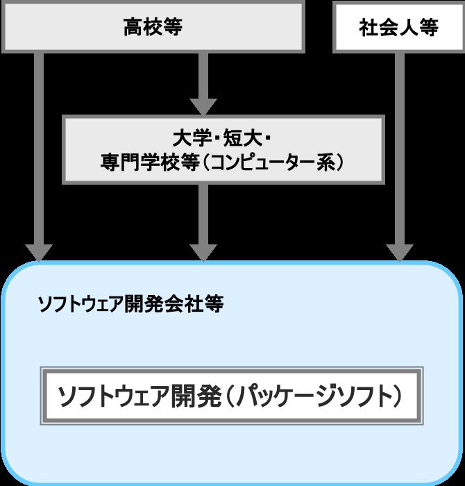 ソフトウェア開発(パッケージソフト)