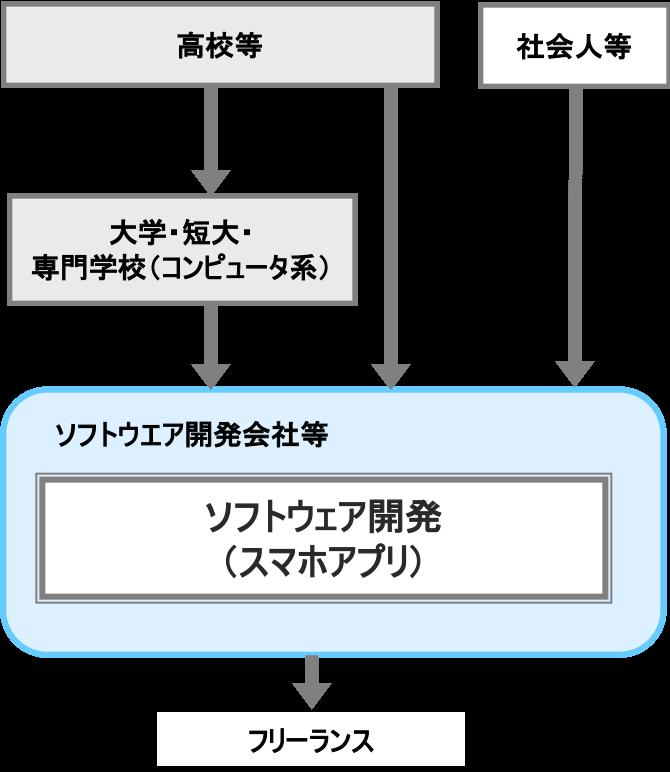 ソフトウェア開発(スマホアプリ)
