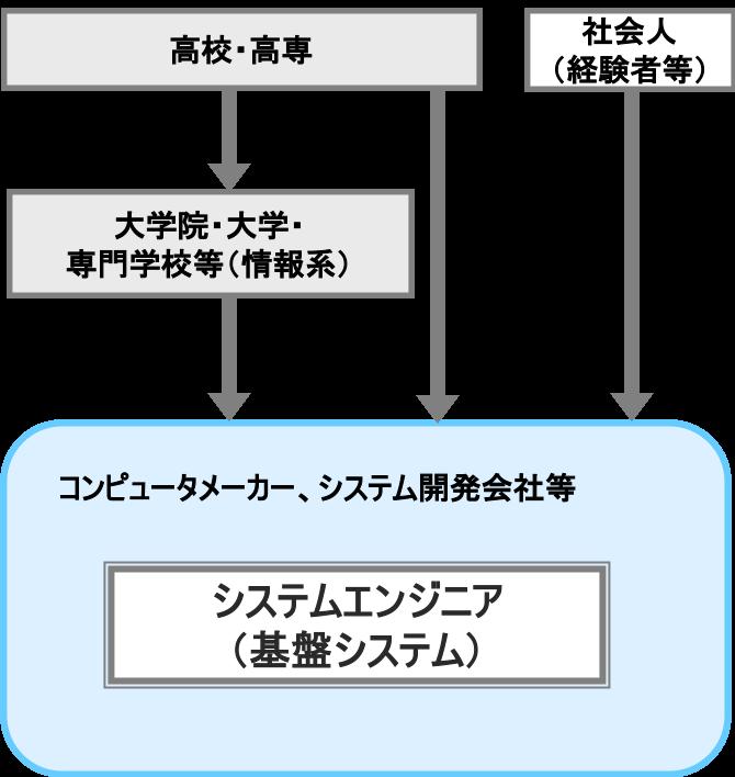 システムエンジニア(基盤システム)