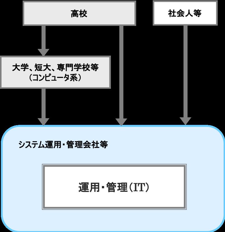 運用・管理(IT)