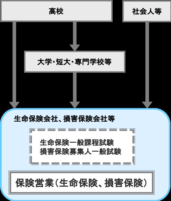 保険営業(生命保険、損害保険)