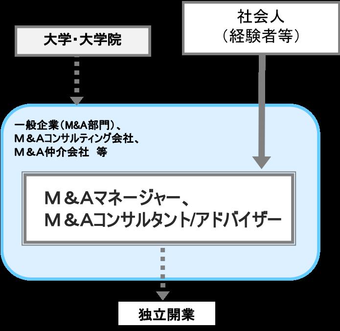 M&Aマネージャー、M&Aコンサルタント/M&Aアドバイザー