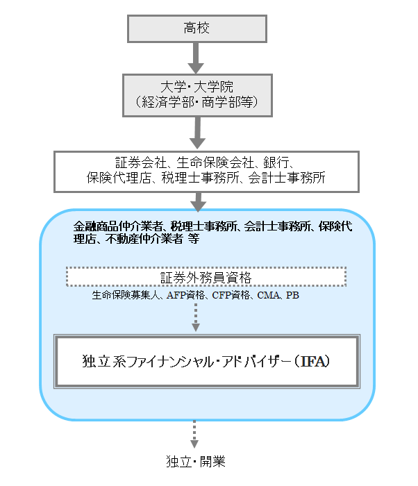 独立系ファイナンシャル・アドバイザー(IFA)